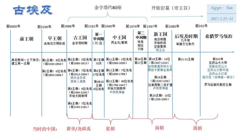 朝代-时间轴_中国古代朝代时间轴